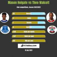 Mason Holgate vs Theo Walcott h2h player stats