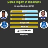 Mason Holgate vs Tom Davies h2h player stats