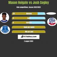 Mason Holgate vs Josh Cogley h2h player stats