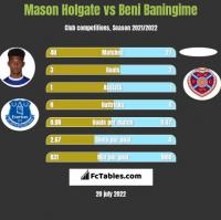 Mason Holgate vs Beni Baningime h2h player stats