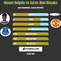 Mason Holgate vs Aaron-Wan Bissaka h2h player stats