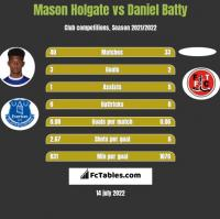 Mason Holgate vs Daniel Batty h2h player stats