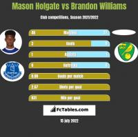 Mason Holgate vs Brandon Williams h2h player stats