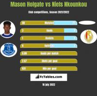 Mason Holgate vs Niels Nkounkou h2h player stats