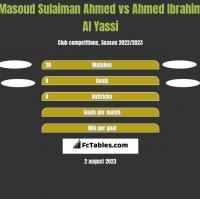 Masoud Sulaiman Ahmed vs Ahmed Ibrahim Al Yassi h2h player stats