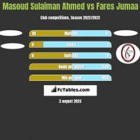 Masoud Sulaiman Ahmed vs Fares Jumaa h2h player stats