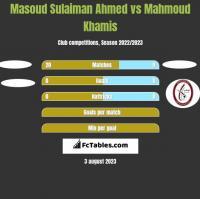 Masoud Sulaiman Ahmed vs Mahmoud Khamis h2h player stats