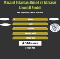 Masoud Sulaiman Ahmed vs Mubarak Saeed Al Shehhi h2h player stats