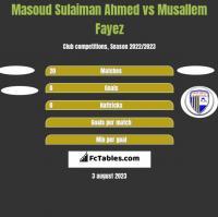 Masoud Sulaiman Ahmed vs Musallem Fayez h2h player stats