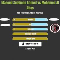 Masoud Sulaiman Ahmed vs Mohamed Al Attas h2h player stats