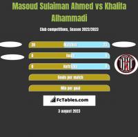 Masoud Sulaiman Ahmed vs Khalifa Alhammadi h2h player stats
