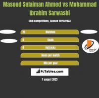 Masoud Sulaiman Ahmed vs Mohammad Ibrahim Sarwashi h2h player stats