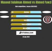 Masoud Sulaiman Ahmed vs Ahmed Fawzi h2h player stats