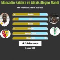 Massadio Haidara vs Alexis Alegue Elandi h2h player stats
