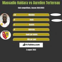 Massadio Haidara vs Aurelien Tertereau h2h player stats