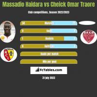 Massadio Haidara vs Cheick Omar Traore h2h player stats