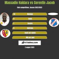 Massadio Haidara vs Corentin Jacob h2h player stats