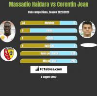 Massadio Haidara vs Corentin Jean h2h player stats