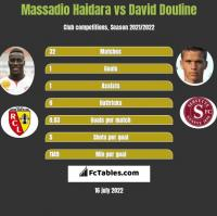 Massadio Haidara vs David Douline h2h player stats