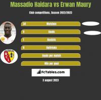 Massadio Haidara vs Erwan Maury h2h player stats