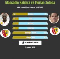 Massadio Haidara vs Florian Sotoca h2h player stats