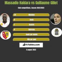 Massadio Haidara vs Guillaume Gillet h2h player stats