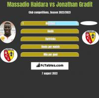 Massadio Haidara vs Jonathan Gradit h2h player stats