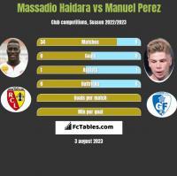 Massadio Haidara vs Manuel Perez h2h player stats