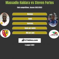 Massadio Haidara vs Steven Fortes h2h player stats