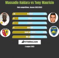 Massadio Haidara vs Tony Mauricio h2h player stats