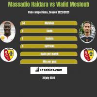 Massadio Haidara vs Walid Mesloub h2h player stats