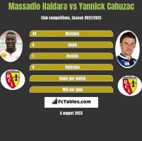 Massadio Haidara vs Yannick Cahuzac h2h player stats