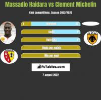 Massadio Haidara vs Clement Michelin h2h player stats