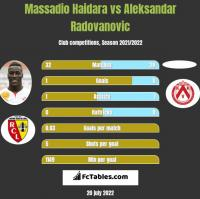 Massadio Haidara vs Aleksandar Radovanovic h2h player stats