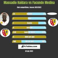 Massadio Haidara vs Facundo Medina h2h player stats