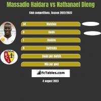 Massadio Haidara vs Nathanael Dieng h2h player stats