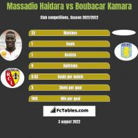 Massadio Haidara vs Boubacar Kamara h2h player stats