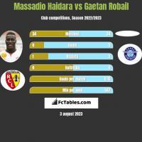 Massadio Haidara vs Gaetan Robail h2h player stats