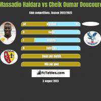 Massadio Haidara vs Cheik Oumar Doucoure h2h player stats