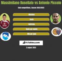 Massimilano Busellato vs Antonio Piccolo h2h player stats
