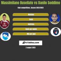 Massimilano Busellato vs Danilo Soddimo h2h player stats