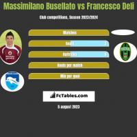 Massimilano Busellato vs Francesco Deli h2h player stats