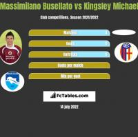 Massimilano Busellato vs Kingsley Michael h2h player stats