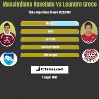 Massimilano Busellato vs Leandro Greco h2h player stats