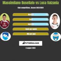 Massimilano Busellato vs Luca Valzania h2h player stats