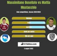 Massimilano Busellato vs Mattia Mustacchio h2h player stats