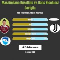 Massimilano Busellato vs Hans Nicolussi Caviglia h2h player stats