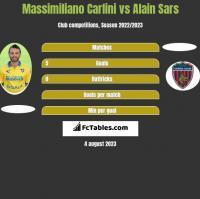 Massimiliano Carlini vs Alain Sars h2h player stats