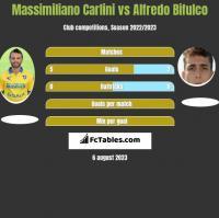 Massimiliano Carlini vs Alfredo Bifulco h2h player stats