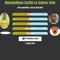 Massimiliano Carlini vs Andres Tello h2h player stats